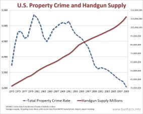 crime-and-guns-property-crimes-and-handgun-supply1